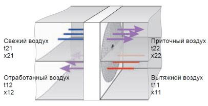 Рекуператор с роторным теплообменником Пластинчатый теплообменник HISAKA UX-20 Саров